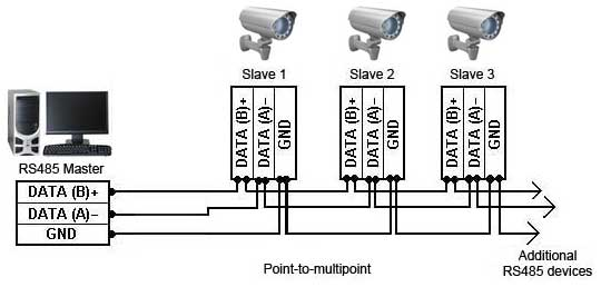 RS232-RS485 Connection Example 2